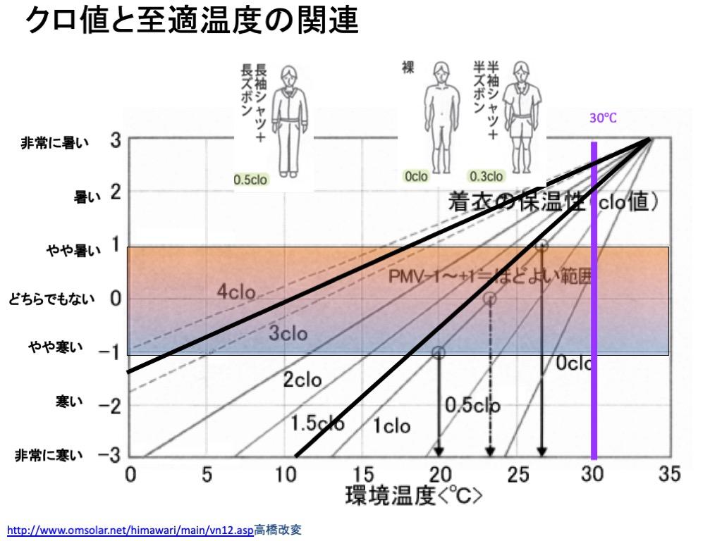 クロ値と至適温度の関連