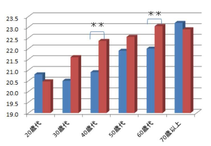 グラフ きもの常用者のBMIは40代、60代で国民全体より低い